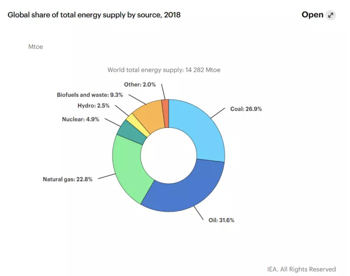 La cuota de energía mundial en 2018.