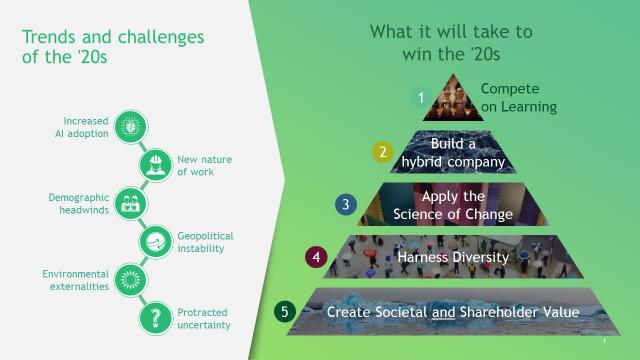 Tendances et défis pour les entreprises dans les années 2020