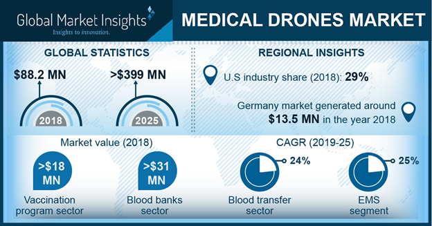 The size of the medical drones market was valued at $88.2m in 2018 and is expected to witness 24.7% CAGR from 2019 to 2025