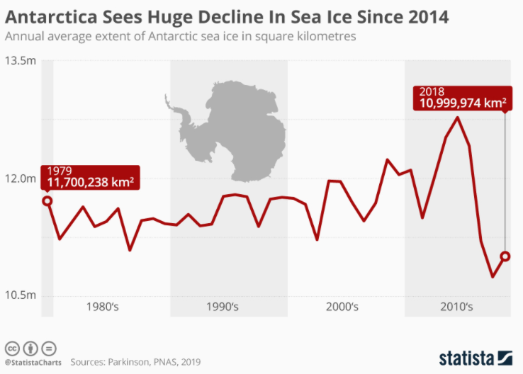 Antarctica sees huge decline in sea ice since 2014.