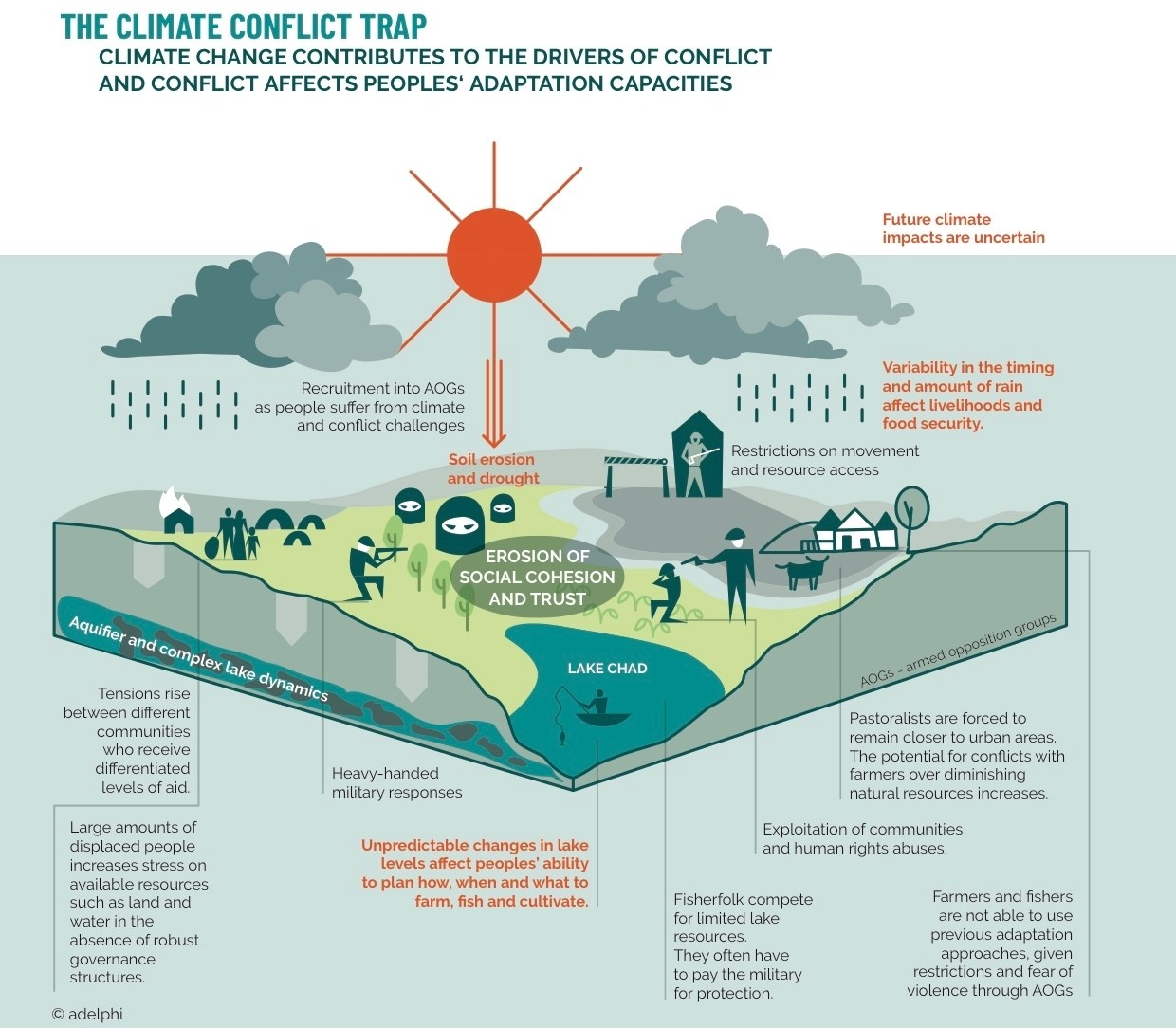 The climate conflict trap.