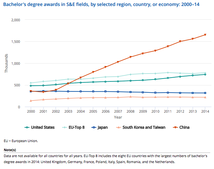 These charts show how China is becoming an innovation superpower