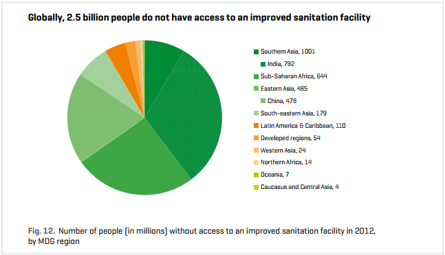 Globally, 2.5 billion people do not have access to an improved sanitation facility.