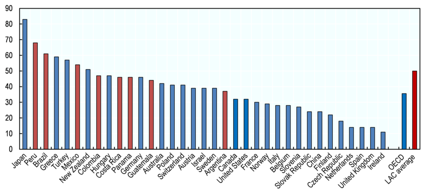Worldwide skills shortages, including Latin American countries (percentage of formal firms experiencing difficulty filling jobs, 2015)