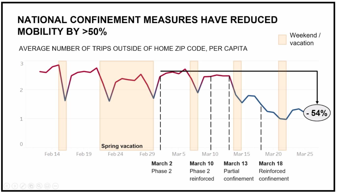 Las medidas nacionales de confinamiento han reducido la movilidad en más del 50%.
