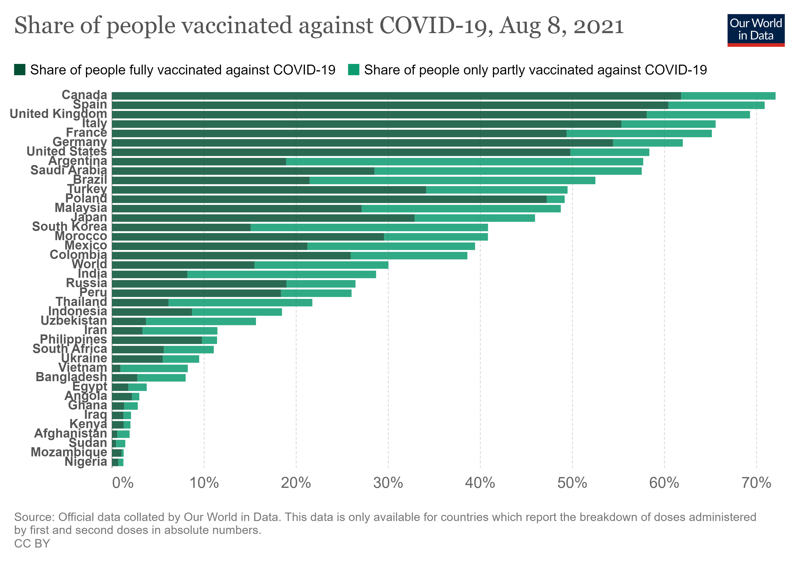 The vaccine roll-out is lagging in low-income countries.