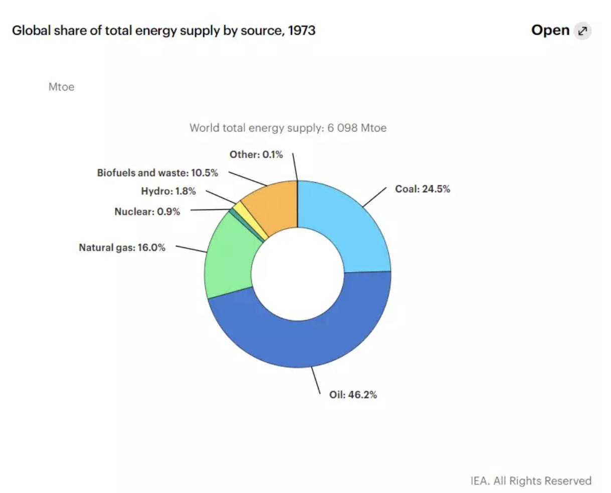 La cuota de energía mundial en 1973.