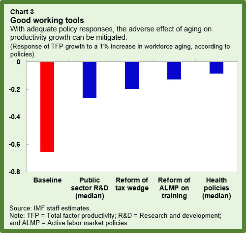 With adequate policy responses, the adverse effect of aging on productivity growth can be mitigated.