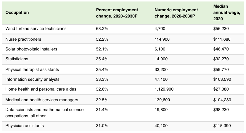 chart-showing-fastest-growing-jobs-in-the-us