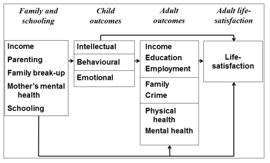 Determinants of adult life satisfaction