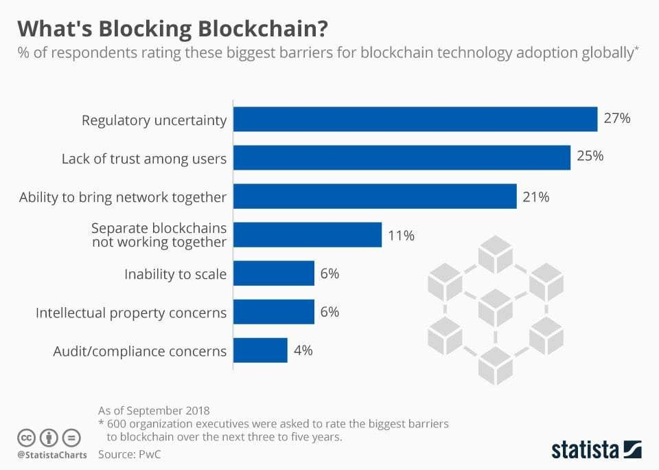 the different causes preventing people from adopting blockchain globally