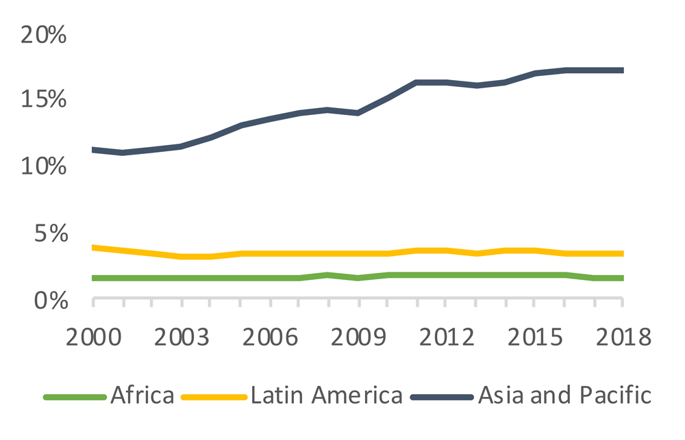 Figure 1. FDI inflows and GVC participation