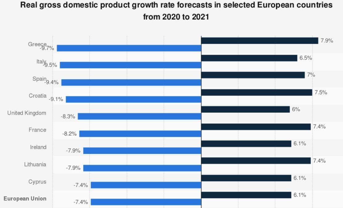 Real gross domestic product growth rate forecasts in selected European countries from 2020 to 2021