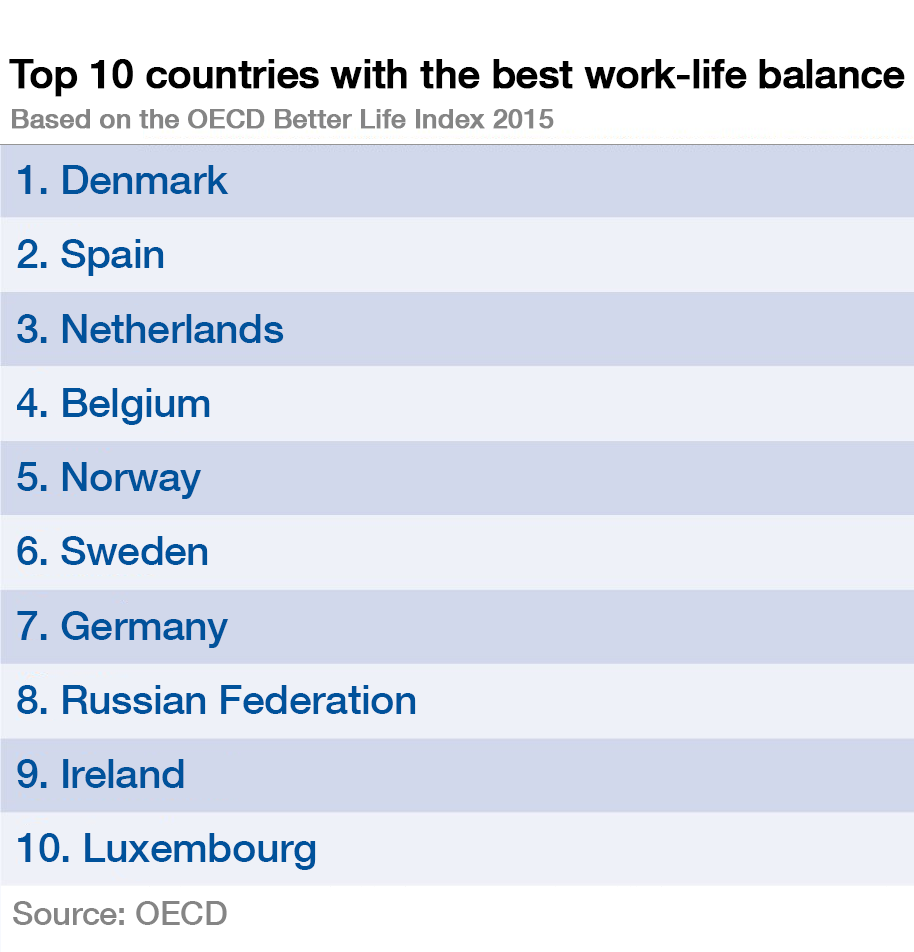 Top 10 countries with the best work-life balance
