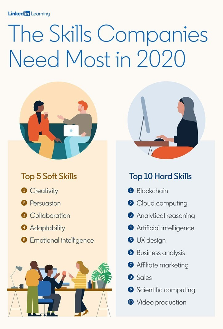 Digital Skill Need