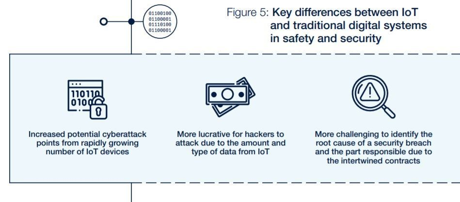 Key differences between IoT and traditional digital systems in safety and security.