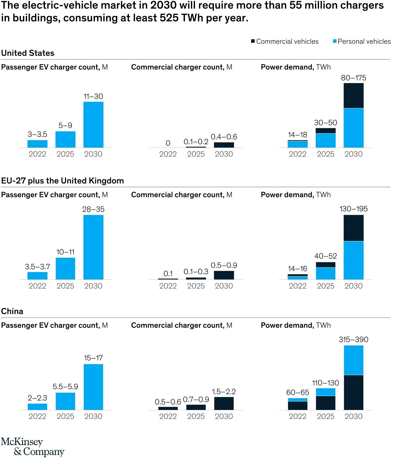 a chart showing the growth forecast for electric vehicles in the US, EU and china