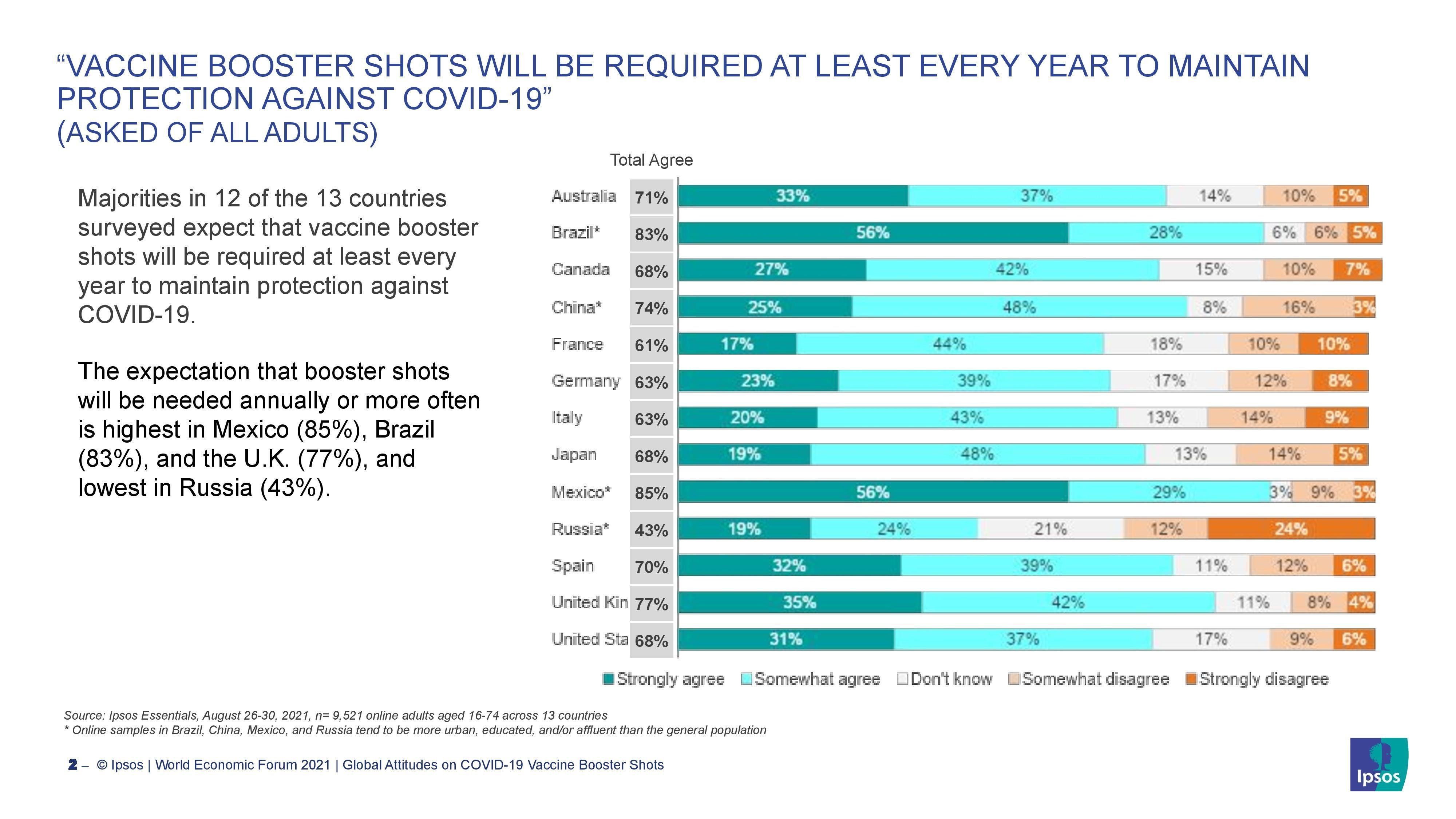 VACCINE BOOSTER SHOTS WILL BE REQUIRED AT LEAST EVERY YEAR TO MAINTAIN PROTECTION AGAINST COVID-19