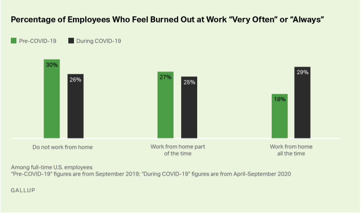 Percentage of employees who feel burned out at work 'very often' or 'always.'