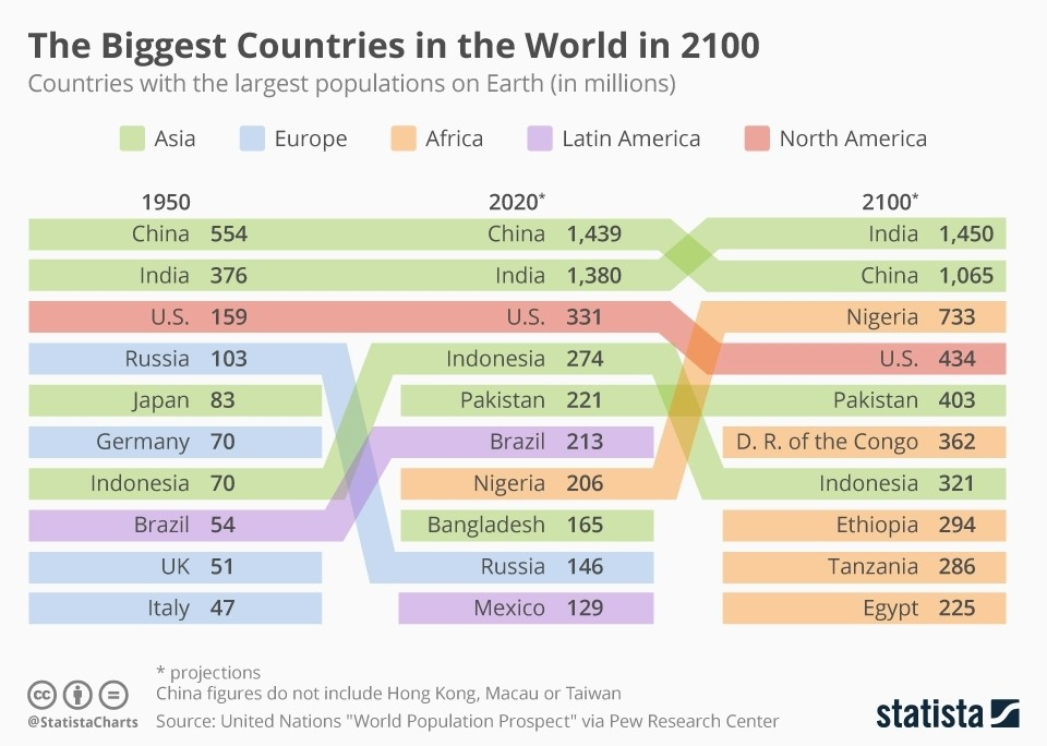 Countries with the largest populations on Earth (in millions)