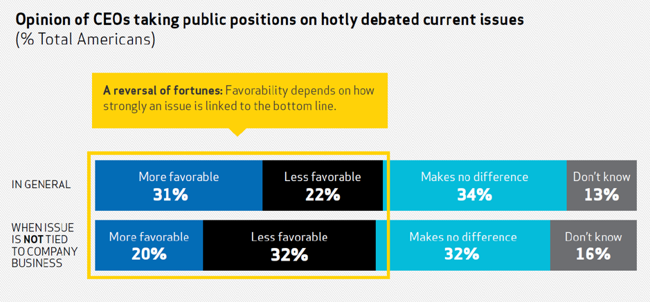 Opinion of CEOs taking public positions on hotly debated current issues