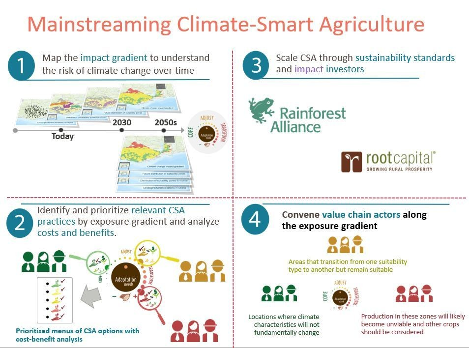 Mainstreaming climate-smart agriculture