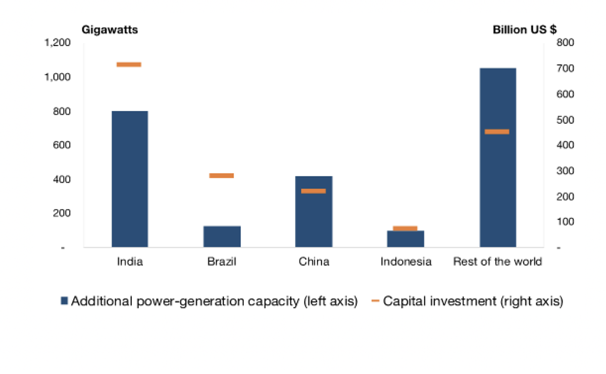 Extra power generation capacity and investment required to meet cooling demands in 2050