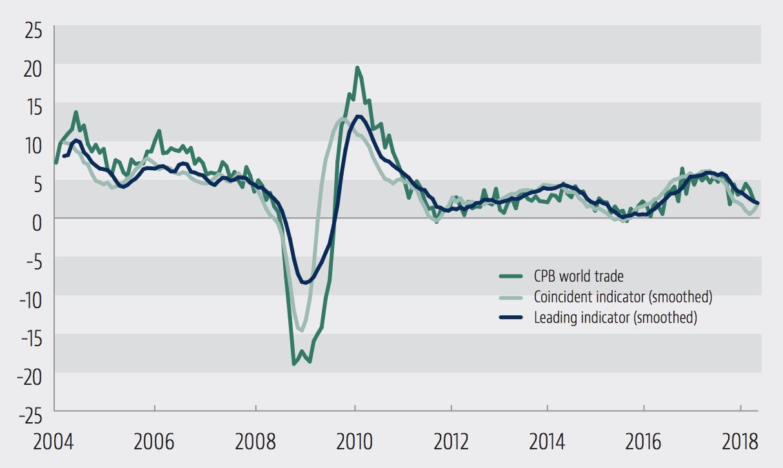 Commerce mondial et indicateurs du commerce mondial, % année. Données : Oxford Economics / Nederland CPB
