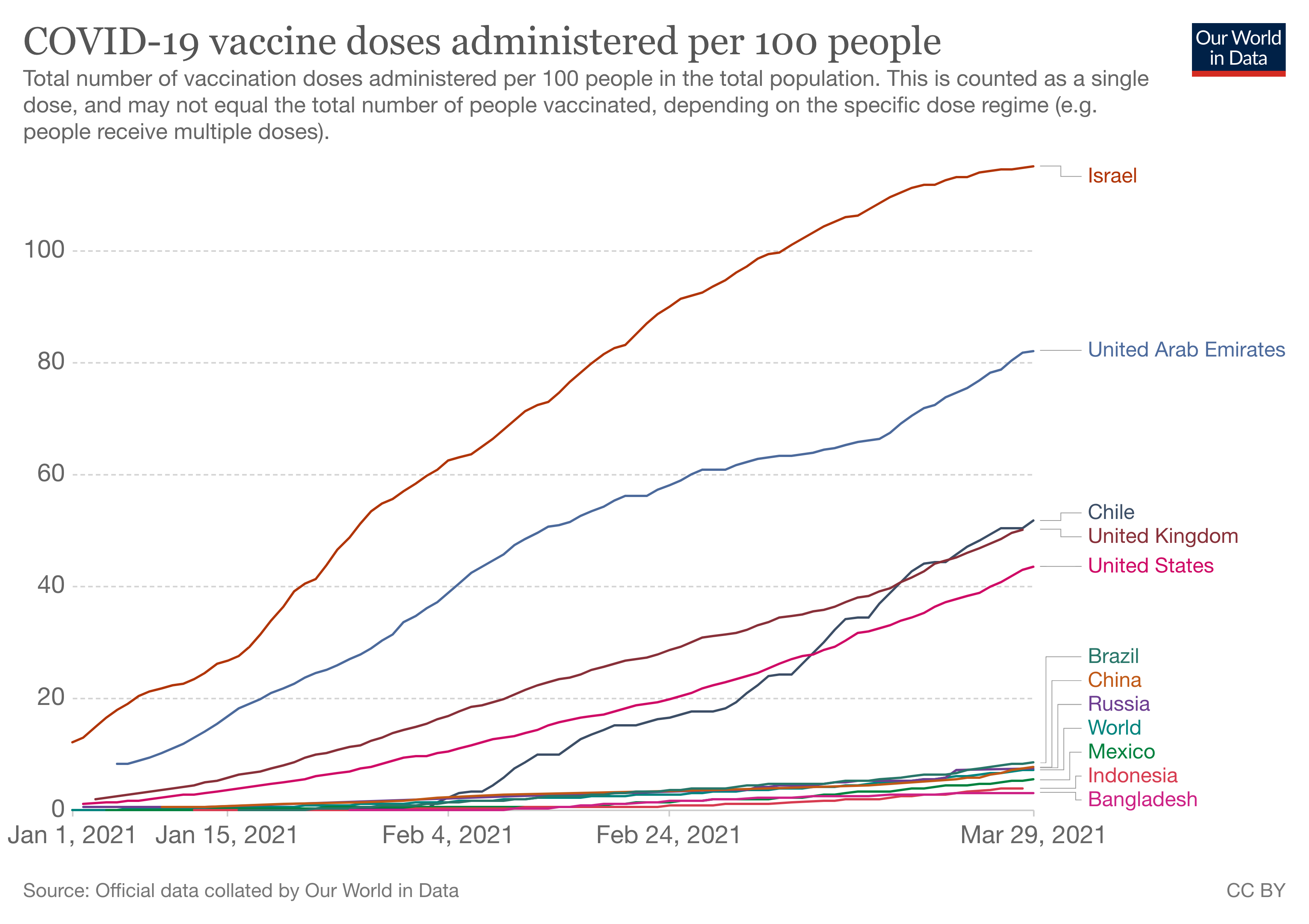 COVID-19 vaccine doses administered per 100 people in selected countries.
