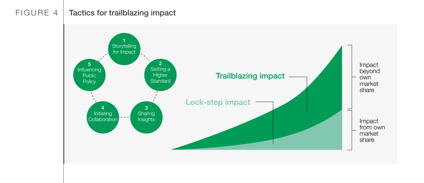 Tactics for trailblazing impact