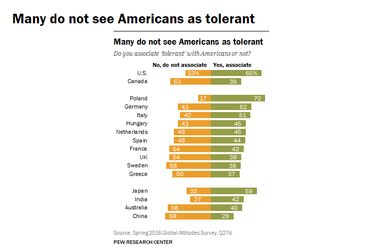 Many do not see Americans as tolerant