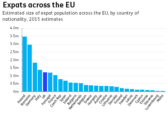 Expats across the EU