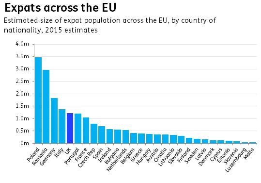 Expats across the EU