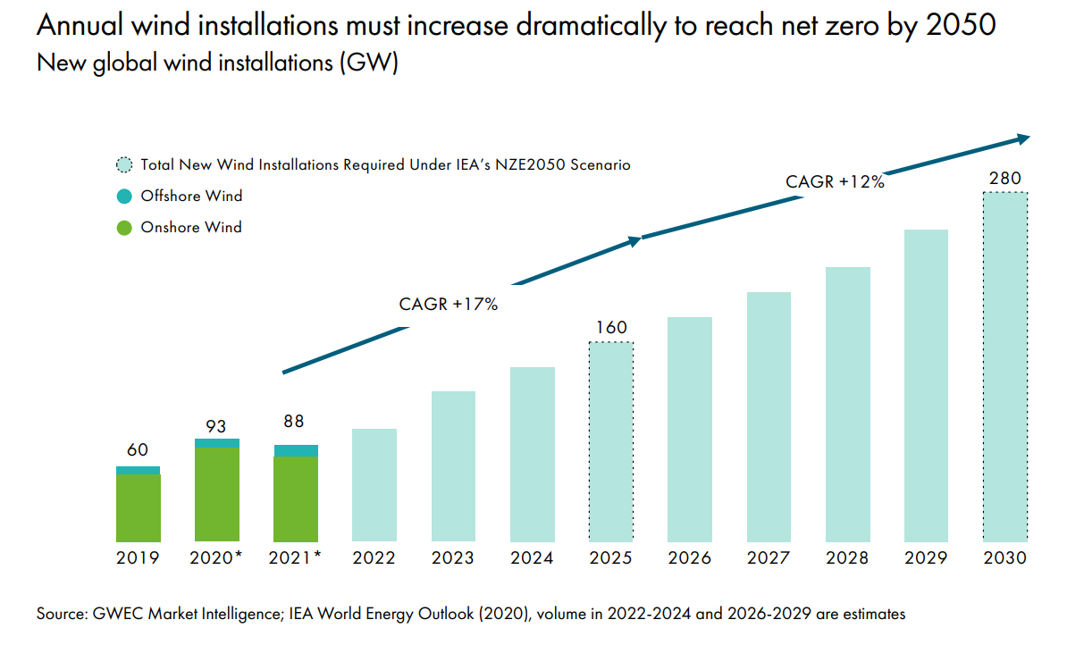 a chart showing that annual wind installations must increase dramatically to reach net zero by 2050