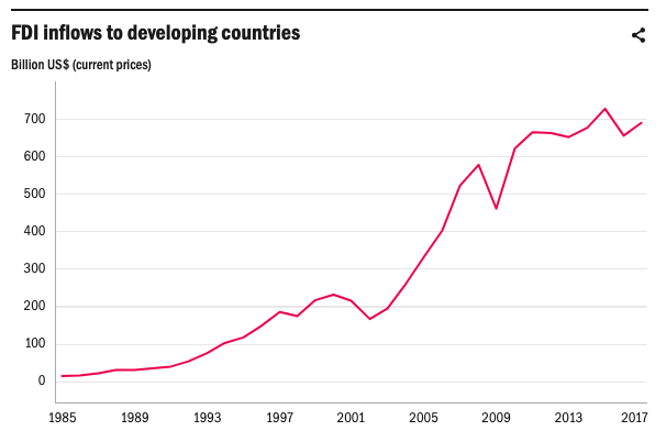 foreign direct investment in china and india development
