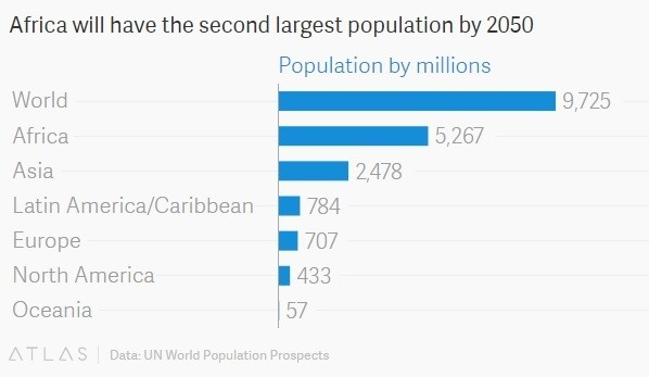 Africa will have the second largest population by 2050 out of the 6 populated continents.