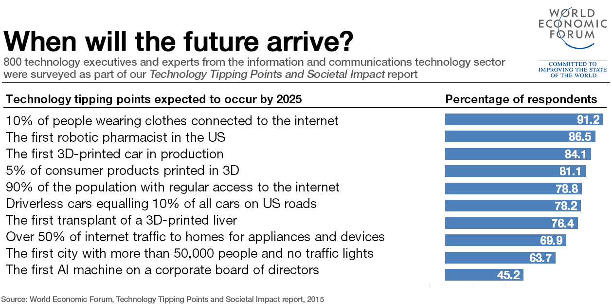 5 Predictions For What Life Will Be Like In 2030 World