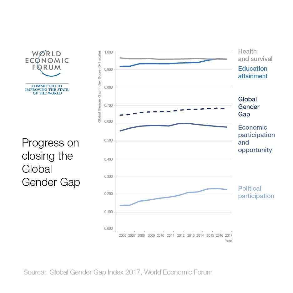 Progress on closing the Global Gender Gap