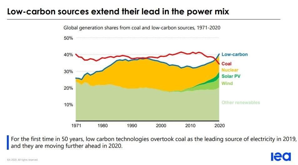 coronavirus energy market renewable fossil fuels pollution television gaming entertainment electricity power generation IEA environment demand