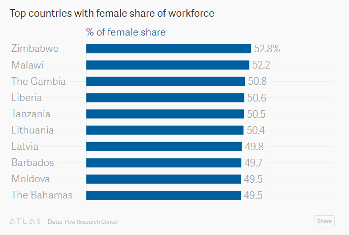 Top countries with female share of workforce