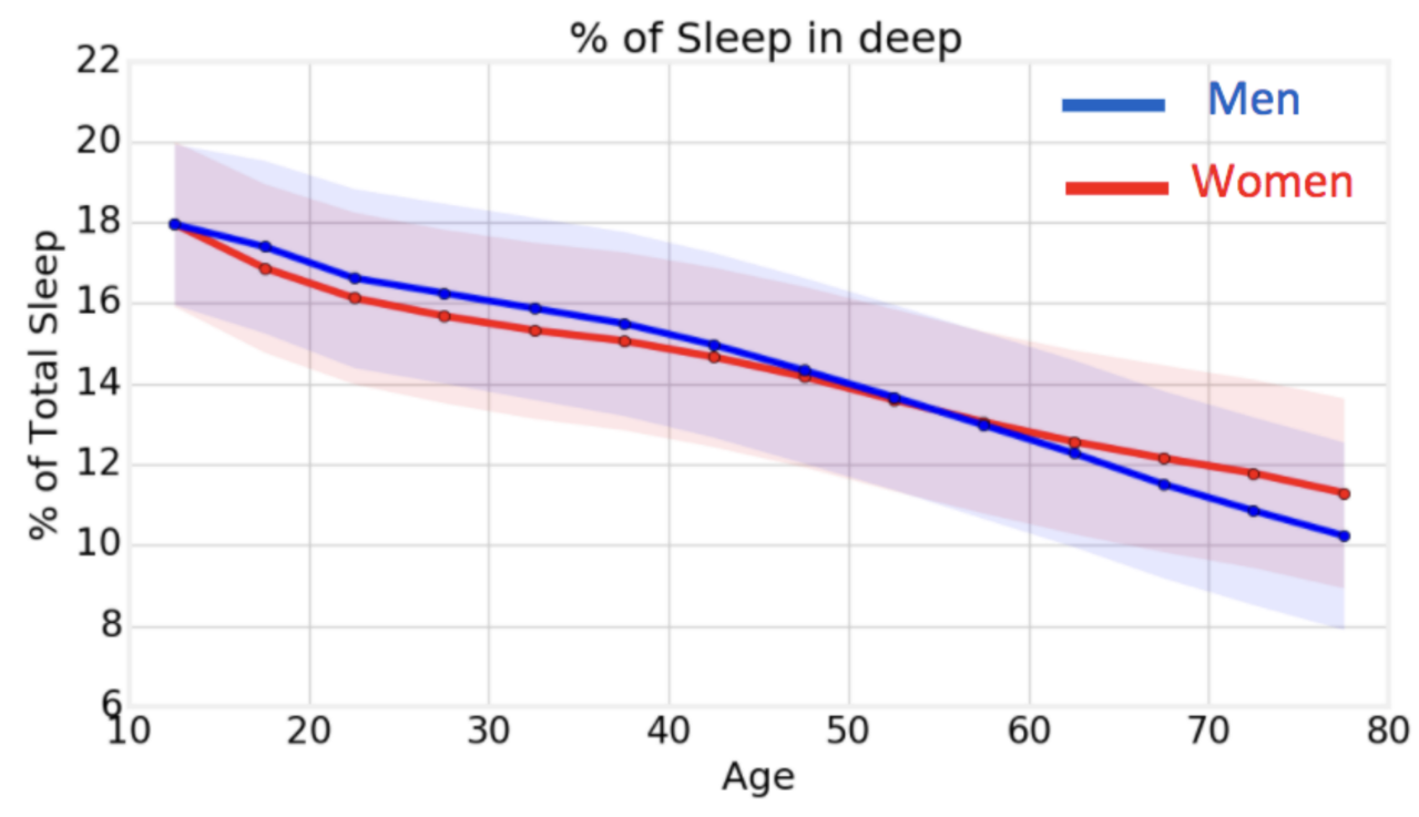 Fitbit analyzed data on 6 billion nights of sleep – with