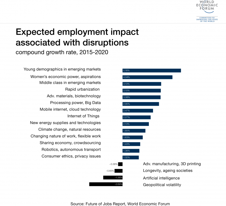 Good How To Close The Skills Gap: Lessons From Emerging Economies | World  Economic Forum