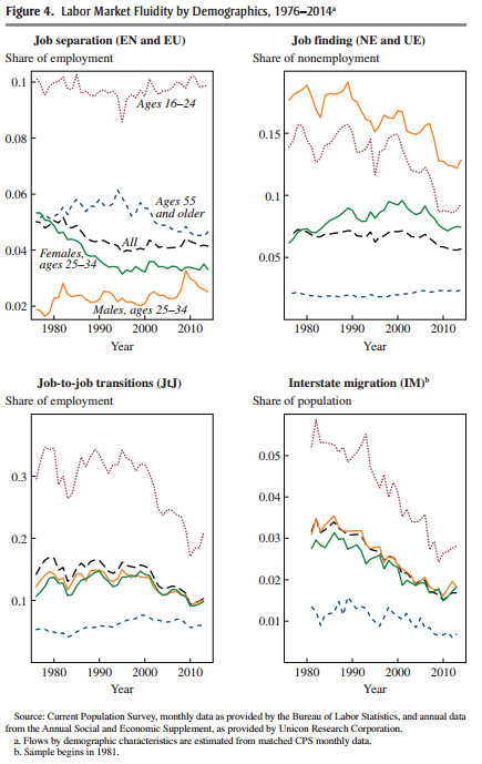 US labour market fluidity by demographics 1976-2014