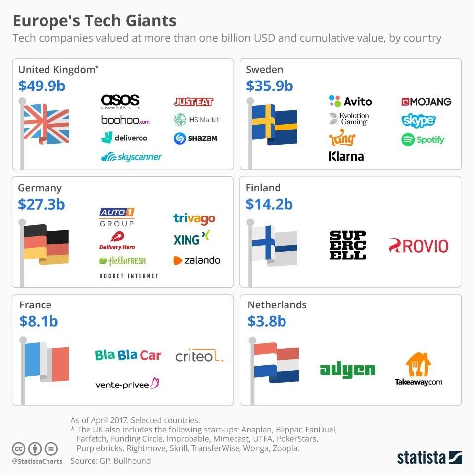 Meet Europe's tech giants   World Economic Forum