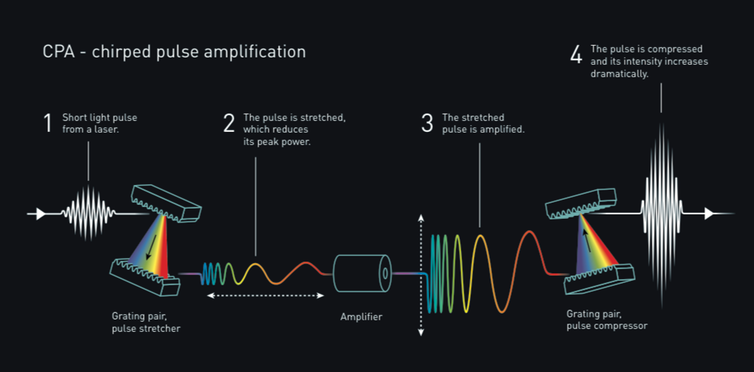 The chirped pulse amplification technique creates extremely intense pulses of light by stretching in time short pulses of light before amplifying them up to a million times. When the pulse is compressed again, it results in pulses that are a million times more intense than the original light