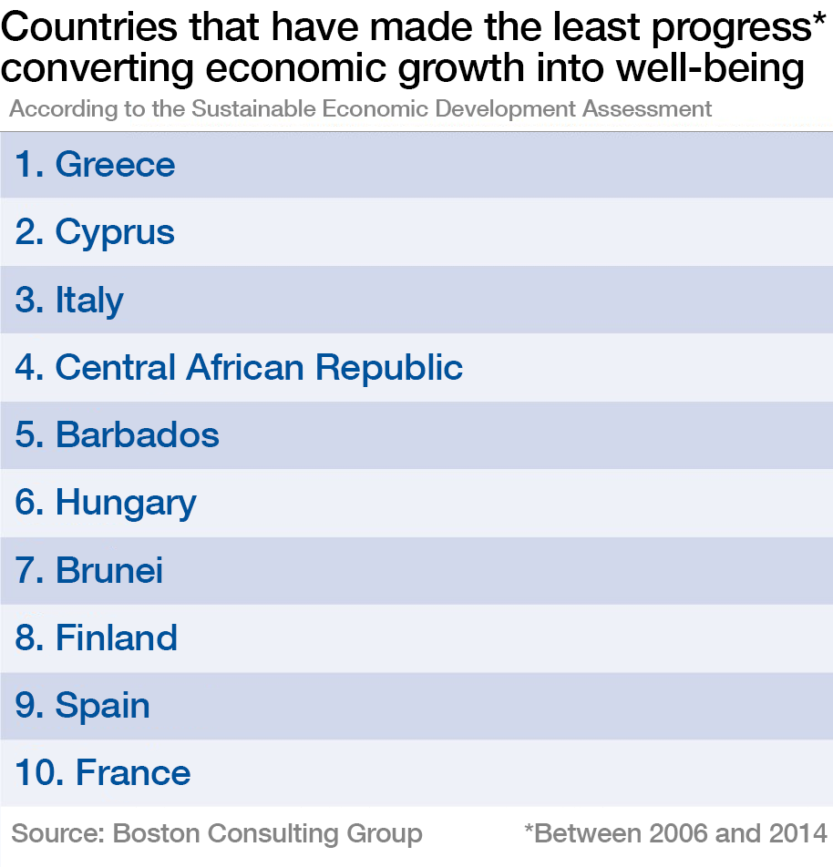 Countries that have made the least progress in converting economic growth into well-being