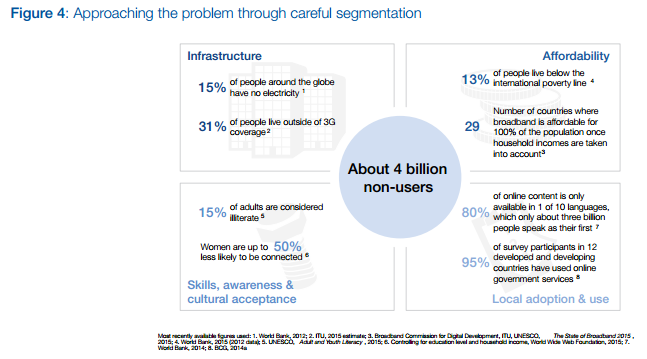 Approaching the problem through careful segmentation