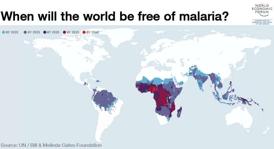 When the world will be free of malaria