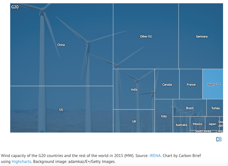 Wind capacity of the G20 countries and the rest of the world in 2015