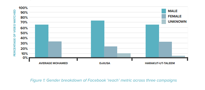 Gender breakdown of Facebook reach metric across three campaigns
